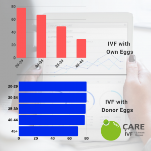 Bar graphs showing ivf with own eggs/donor eggs cyprus success rates