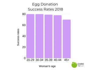egg donation cyprus success rates