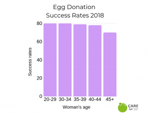 euroCARE IVF North Cyprus egg donation success rates 2019