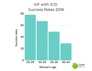 euroCARE IVF North Cyprus icsi success rates 2019