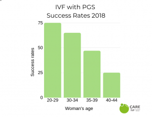 euroCARE IVF Cyprus pgs success rates 2019