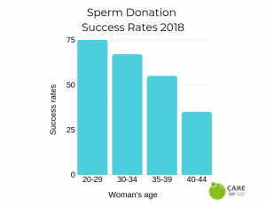 euroCARE IVF North Cyprus sperm donation success rates 2019